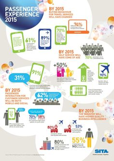 #Airports, #Airlines and the #passenger experience in 2015 Infographic by tnooz.com