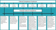 Figure 4.1 Cultural Competence Continuum Felicity's Notes: I pinned this visual as I felt it could be a good resource as part of the flexible learning program on community engagement in Asylum seeker issues.