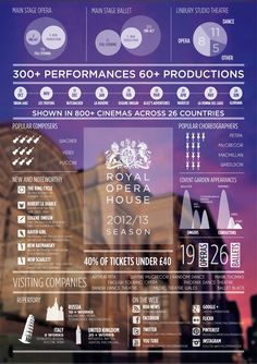 Infographic: The Royal Opera House 2012/2013   www.facebook.com/Micaela.Larisch.Atelier
