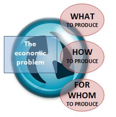 the economic problem - Google Search