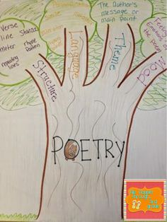 Combining Common Core, Poetry, and Art. Includes a FREEBIE!