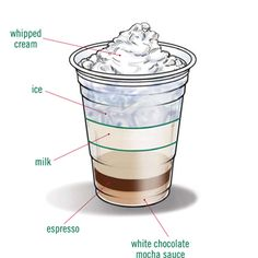Starbucks Foodservice | Recipes | Cold_Beverages | White Chocolate Iced Mocha
