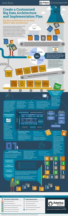 Create a Customized Big Data architecture and Implementation Plan Infographic