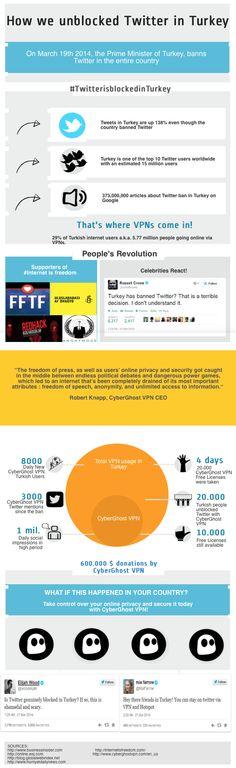 How we unblocked Twitter in Turkey