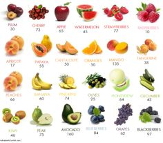 Most common fruits and their calories per serving.