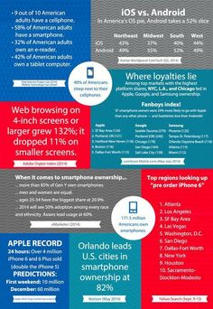 By the Numbers: iPhone vs. Android