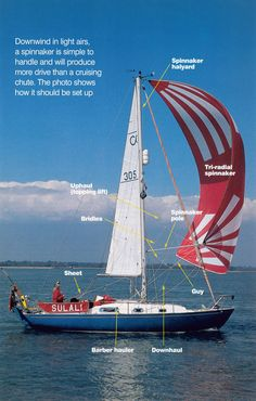 Where do you start if you have never had a spinnaker on your boat before......Getting set with a Spinnaker.