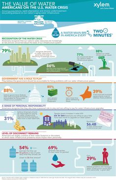 """Other Infographics - Water Infographic. Monday Infographics: Xylem's """"Value of Water"""" Report. America's Water Crisis - And How We Can Fix It. Science Facts, Science Memes, Science Activities, Science Projects, Forensic Science, Fair Projects, Life Science, Water Facts, Water Issues"""