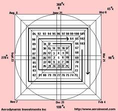 Geometry of a Gann Wheel