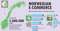 E-commerce in Norway. Norwegian Statistics, do's and don'ts. Selling Online, Investigations, Search Engine, Need To Know, Norway, Ecommerce, Digital Marketing, Engineering, Reading