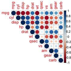 correlation matrix, correlogram in R, correlation graph