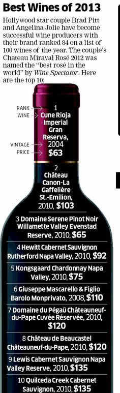 Best wines of 2013 - easier format than the Wine Spectator text only lists....
