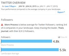 Compare Twitter analytics with your competitors in RivalIQ