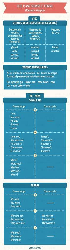 Tablas básicas de inglés Lo más básico que necesitas en una conversación