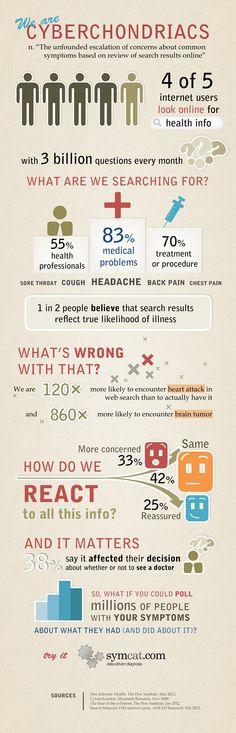 Infografía con la descripción de los comportamientos de los cibercondríacos