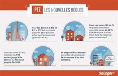 Aide Financiere, Location Saisonnière, Real Estate, Investing, Real Estates