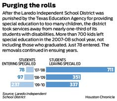 The second story in our series dives into the sudden drop of Laredo ISD's special ed rate.
