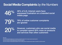 Complaint Management: How To Create Loyal Customers Out of Lemons. #SocialMedia #SocialMediaMarketing #ContentMarketing #SmallBusiness