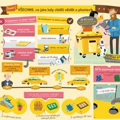 Plakát, který ukazuje, co se smí třídit do plastů a jak se dále vytříděné plasty využívají. Map, Teaching, Comics, Kids, Green, Young Children, Boys, Location Map, Children