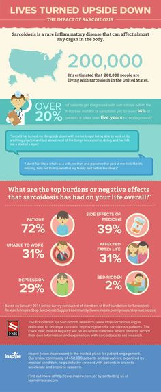 Lives Turned Upside Down: The Impact of Sarcoidosis (infographic) #Sarcoidosis #RarePOV