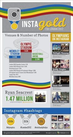 Instagold for London 2012 -- Interesting stats on the Olympics and Instagram use