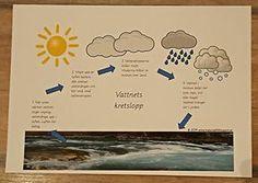 Min blogg om allt mellan himmel och jord: Naturvetenskap i förskolan: Vattnets kretslopp