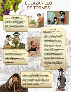 Spanish Grammar, Ap Spanish, Spanish Culture, Spanish Language Learning, Spanish Teacher, Spanish Classroom, Teaching Spanish, Spanish Lesson Plans, Spanish Lessons