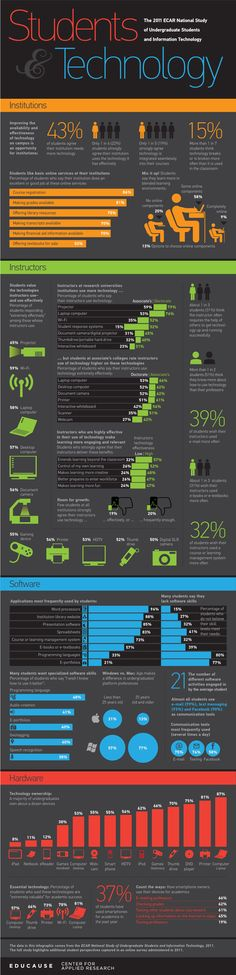 Students and Technology Infographic