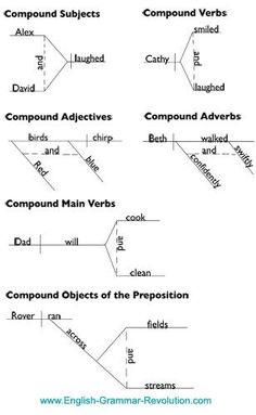 Sentence diagramming compound subject and verb teaching squared use these fun exercises to learn more and have fun doing it youll be diagramming sentences and enjoying yourself i swear ccuart Images