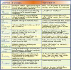 Vitamintabelle vergrößern