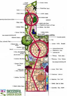Movement-garden-plan from Successful Garden Design Blog- creating a sense of movement in a garden makes it look more interesting and can help make areas look or feel larger.    Moving the eye from side to side with specific shapes as shown on the plan is one way to create movement and interest...