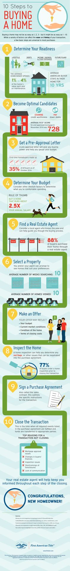 Infographic of 10 Steps to Buying a Home