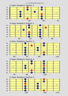 Free guitar lessons on blues guitar scales for that real blues flavour over any blues chord progression