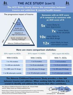 Adverse Childhood Experiences Study (Part The ACE Study Infographic. The connection between childhood trauma and addiction. The more trauma a child experiences, the greater the negative impact it has on them. Trauma Therapy, Therapy Tools, Mental Health Issues, Mental Health Awareness, Public Health, Herbalife, Dental, Adverse Childhood Experiences, Social Emotional Learning