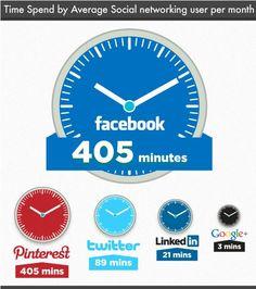 Tempo gasto por usuário de rede social Média por mês    infográfico da Go-Gulf.  Pinterest está empatado com o Facebook para o primeiro lugar em termos de quanto tempo as pessoas gastam no site a cada mês.  Time Spend by Average Social networking user per month
