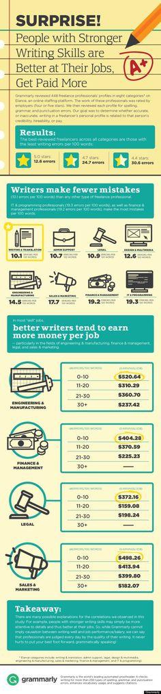 Grammar Infographic Shows Why Writing Skills Matter #infografía #grammar #infographic