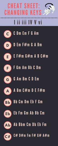 Music theory cheat sheet guitar chords 31 New Ideas Music Theory Lessons, Music Theory Guitar, Music Chords, Guitar Chord Chart, Ukulele Songs, Music Guitar, Piano Music, Playing Guitar, Music Music
