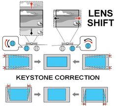 How To Use Lens Shift and Keystone Correction on Video Projectors
