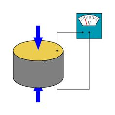 Piezoelectricity Demo. Graphic provided by Tizeff (Template:Ownnn) [GFDL (http://www.gnu.org/copyleft/fdl.html) or CC BY-SA 3.0 (http://creativecommons.org/licenses/by-sa/3.0)], via Wikimedia Commons