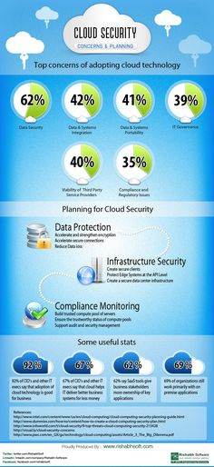 Cloud security concerns and planning infographic cloud infrastructure technology cloud infrastructure technology new technology ; Technology Posters, Medical Technology, Energy Technology, Technology Apple, Technology Humor, Technology Design, Technology Gadgets, Oracle Cloud, Cloud Computing Services