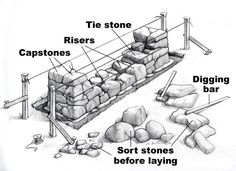 Building a Stone Wall by Bob La Pointe Stone walls run through the forests of New England! Who built them? Unit Study about building stone walls. Stone Retaining Wall, Gabion Wall, Stone Fence, Retaining Walls, Dry Stone, Brick And Stone, Stone Work, Stone Walls, Building A Stone Wall
