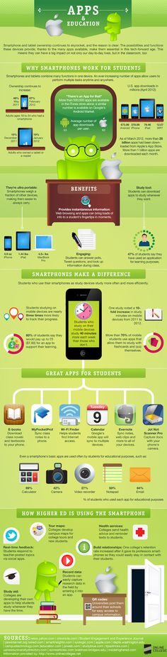 Smartphones (and tablets) are easy to carry around and are generally considered a great study tool. It is said that students who use smartphones study more often and more efficiently. Infographic prepared by: OnlineColleges