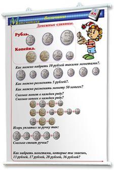 Плакаты по математике для начальной школы