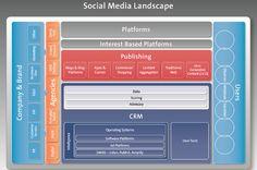 Interactive Advertising Bureau (IAB) empowers the media and marketing industries to thrive in the digital economy. Social Media Report, Social Media Images, Social Media Tips, Social Media Marketing, Social Media Landscape, Advertising, Ads, Eco System, Panorama