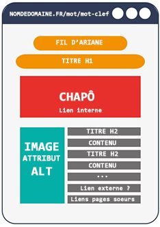 page optimisee seo referencement naturel