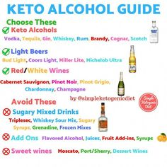 What Are Typical Keto Diet Results? (Image , keto results fast Cetogenic Diet, Ketosis Diet, Best Keto Diet, Diet Coke, Diet Plan Menu, Keto Diet Plan, Food Plan, Diet Plans, Ideas De Almuerzo Keto