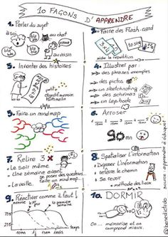 Learn French For Kids Lesson Plans Learn French Videos Greetings Referral: 3896981235 French Numbers, French Phrases, Learning Techniques, Trouble, Sketch Notes, School Motivation, School Psychology, School Hacks, School Organization