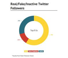 Are Businesses Winning Twitter Followers or Making Them Up? (Infographic)