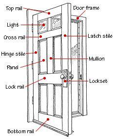 Door features