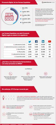 A las farmas españolas les asustan las redes sociales. Estudio de la agencia de comunicación y marketing en salud GTO Youtube, Map, Corporate Communication, Advertising Agency, Social Networks, Studio, Health, Location Map, Maps
